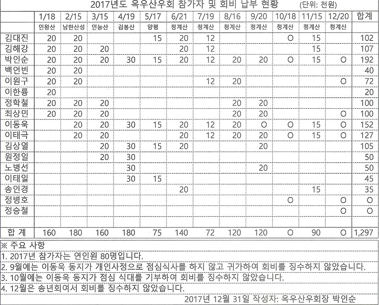 20171223-2017년도 참가자 및 회비납부 현황.jpg